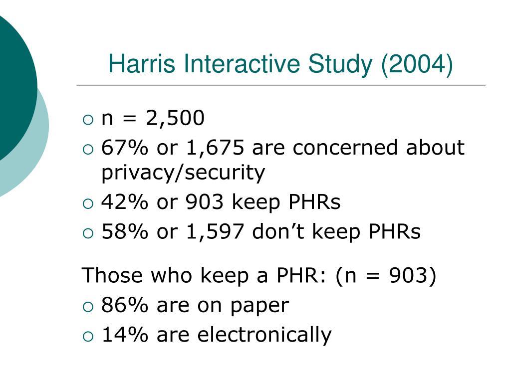Harris Interactive Study (2004)