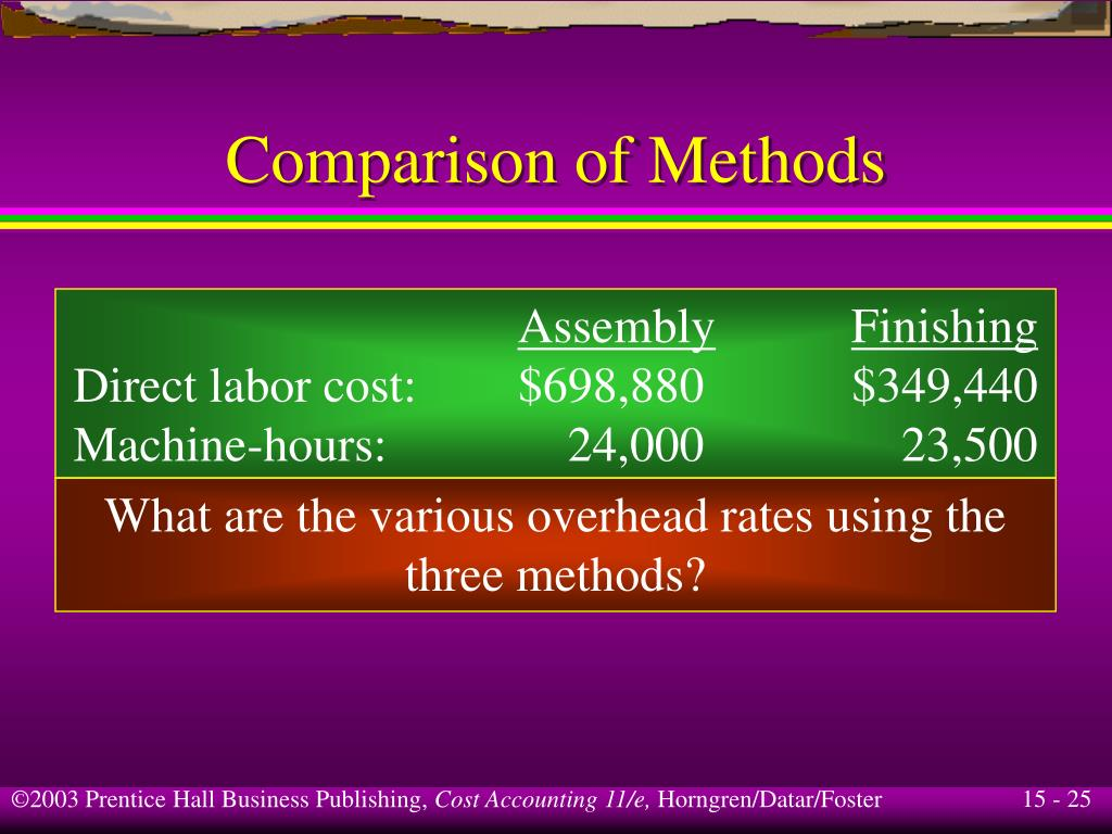 Comparison of Methods