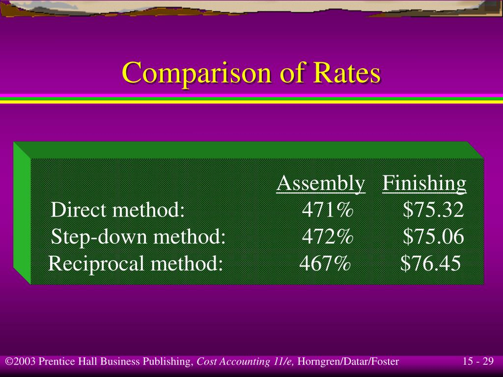 Comparison of Rates