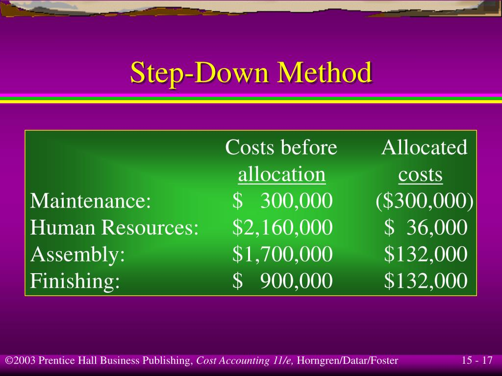 Costs before        Allocated