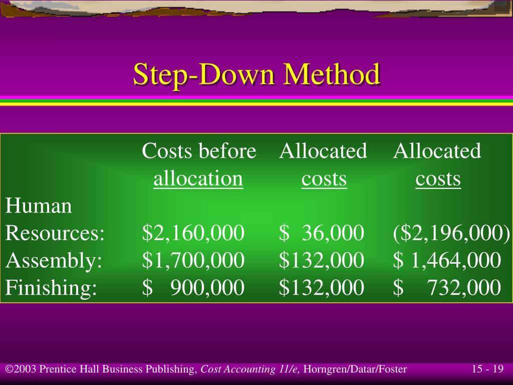 Costs beforeAllocatedAllocated