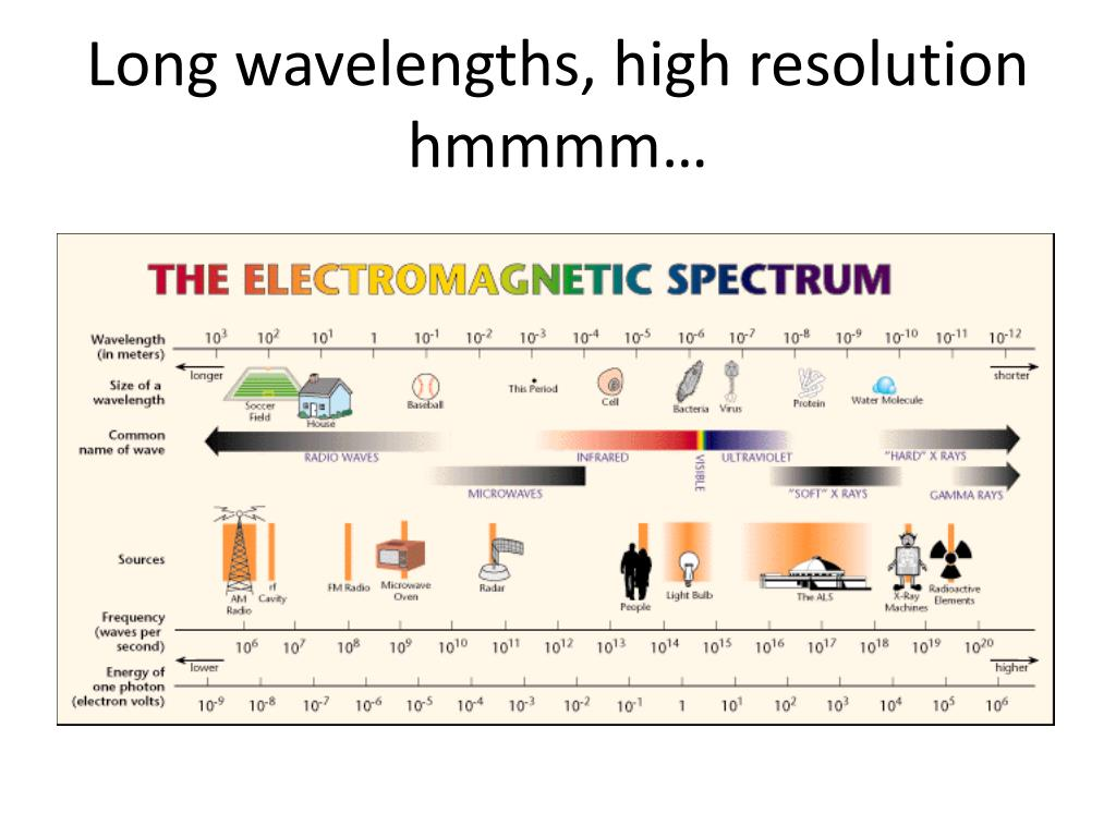 Long wavelengths, high resolution