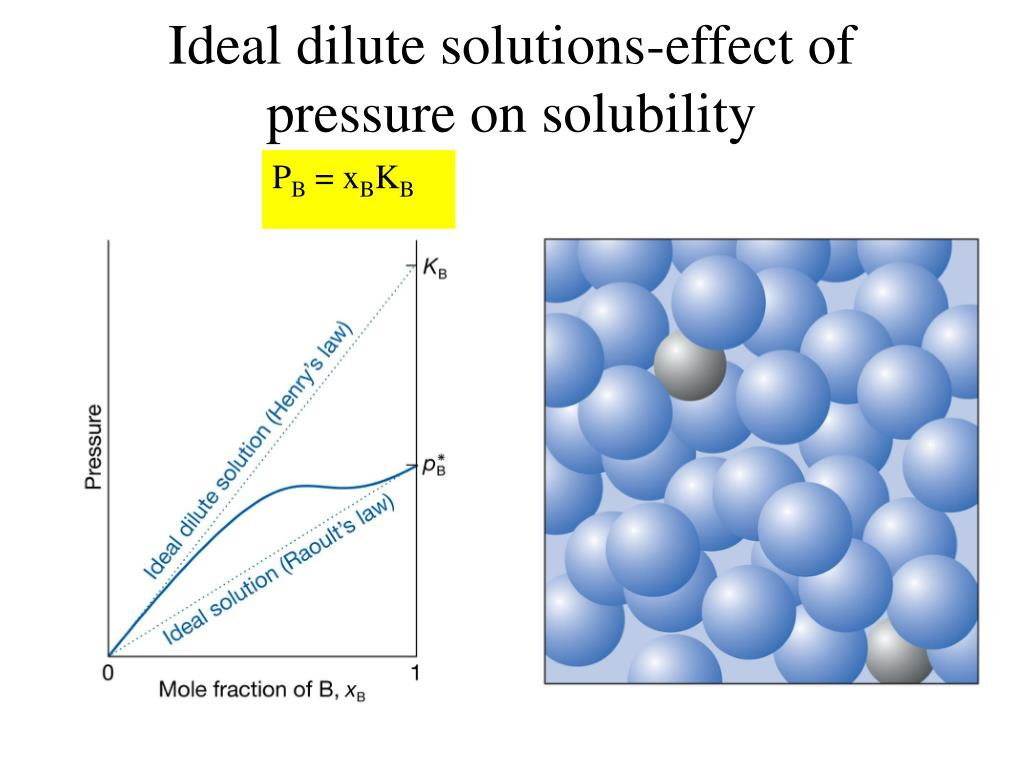 Ideal dilute solutions-effect of pressure on solubility