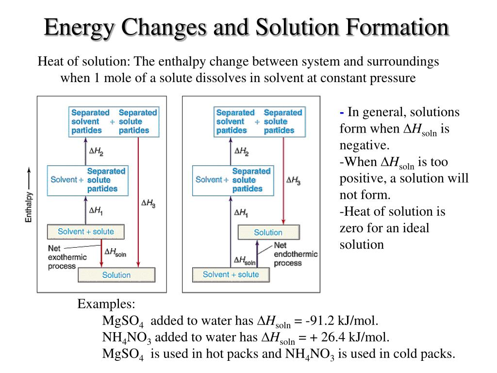 Energy Changes and Solution Formation