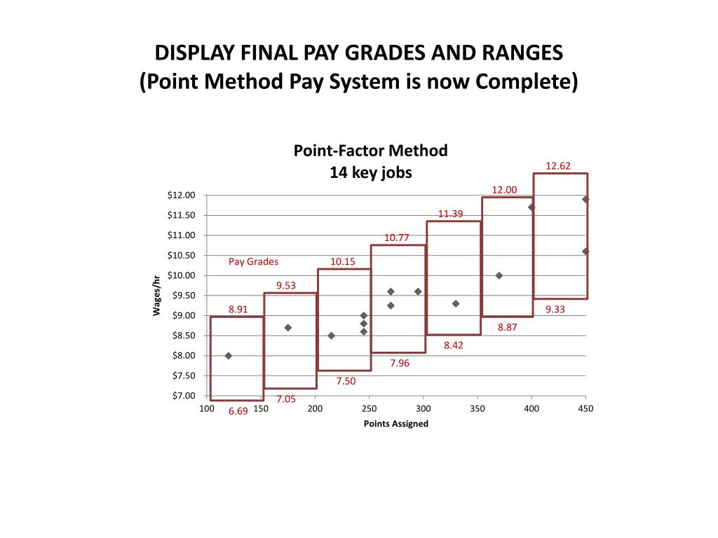 DISPLAY FINAL PAY GRADES AND RANGES