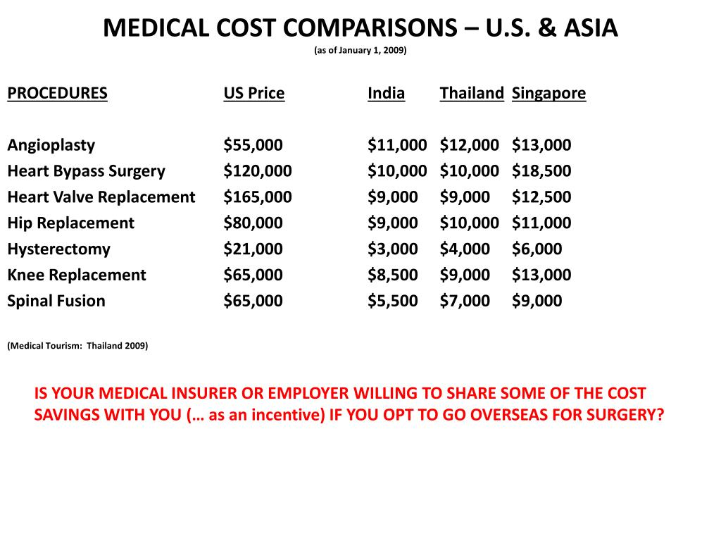 MEDICAL COST COMPARISONS – U.S. & ASIA