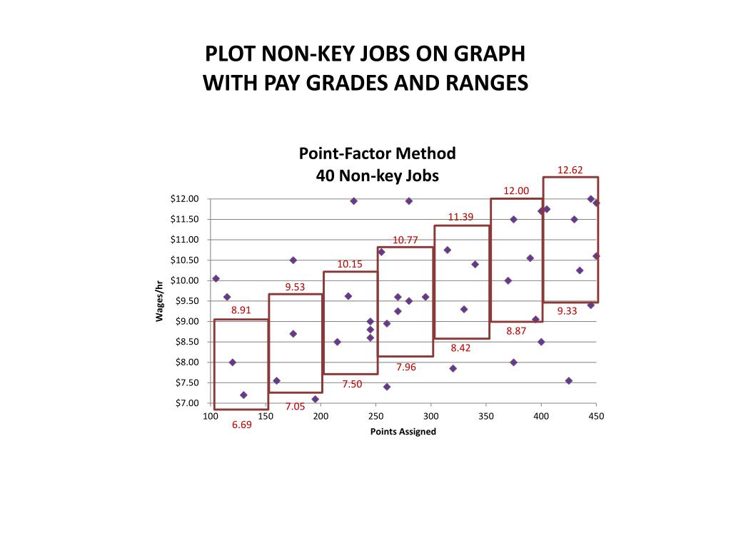 PLOT NON-KEY JOBS ON GRAPH
