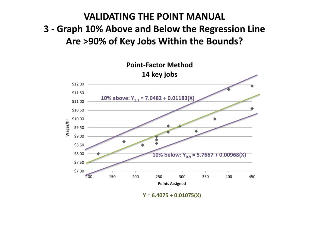 VALIDATING THE POINT MANUAL