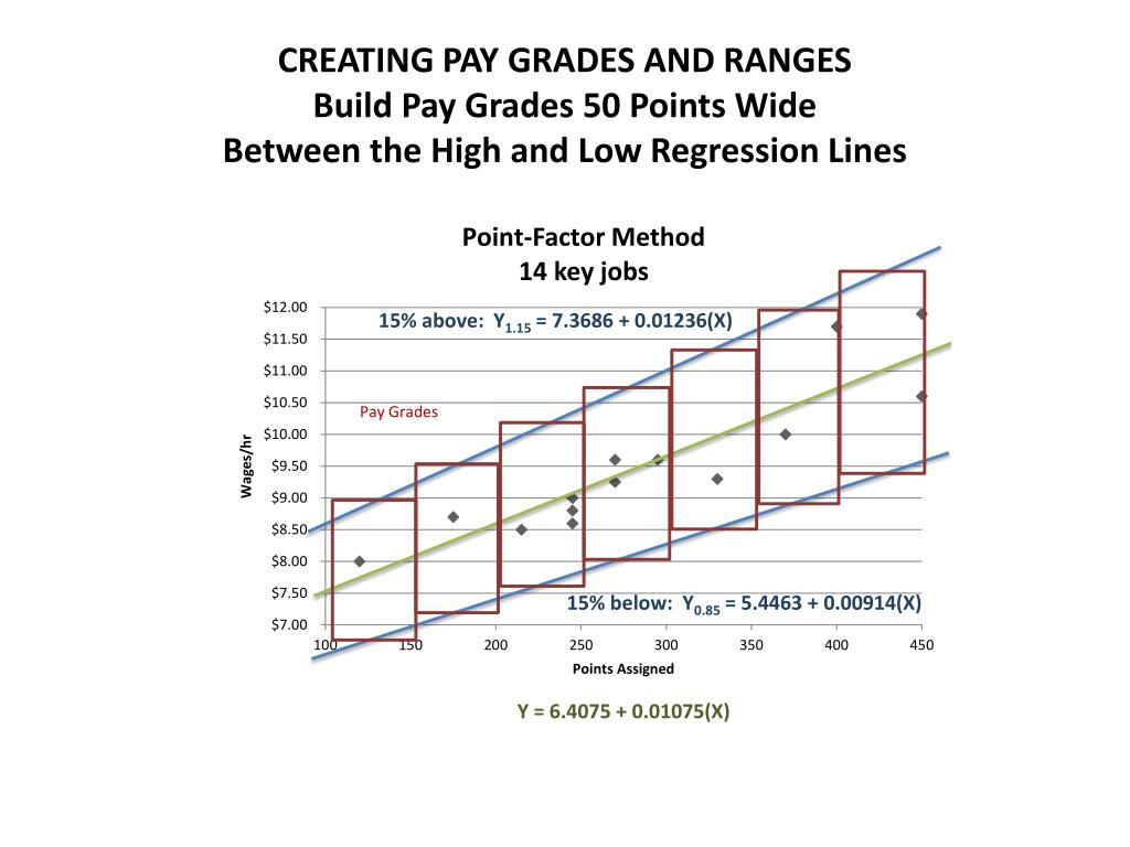 CREATING PAY GRADES AND RANGES