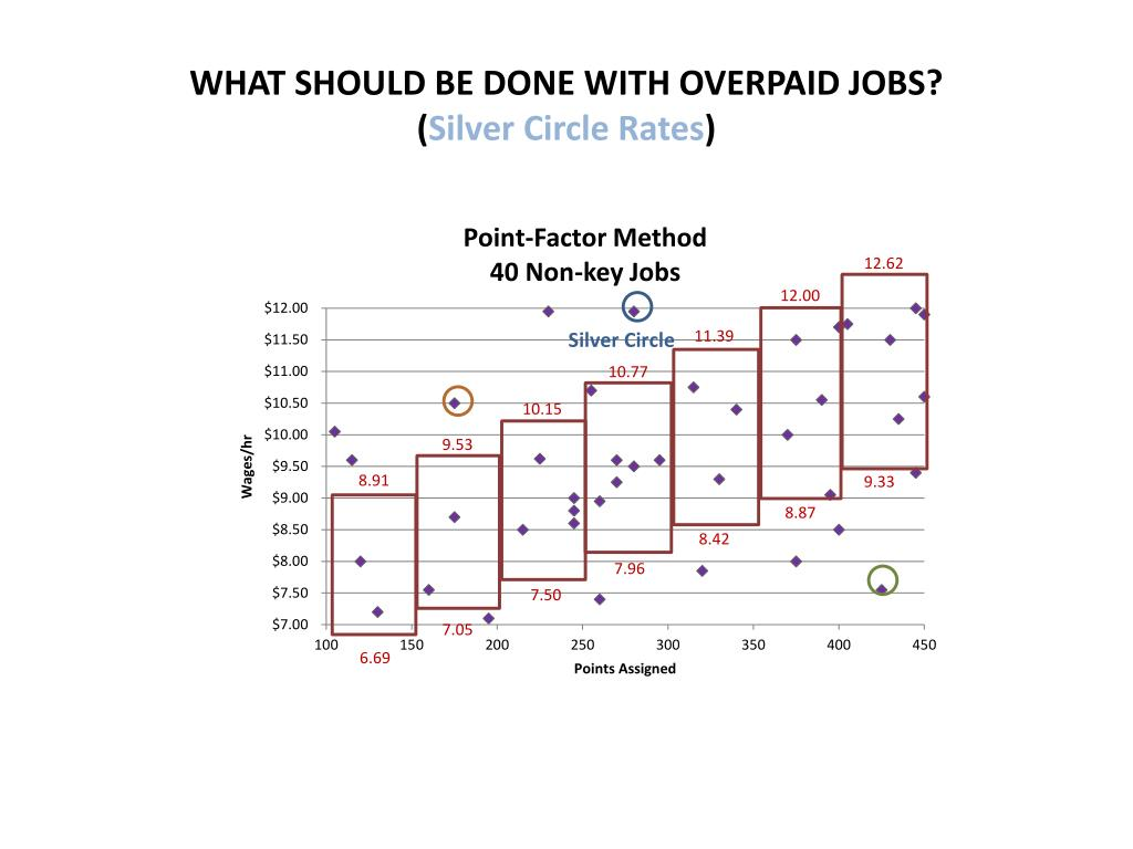 WHAT SHOULD BE DONE WITH OVERPAID JOBS?