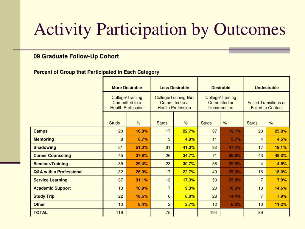 Activity Participation by Outcomes