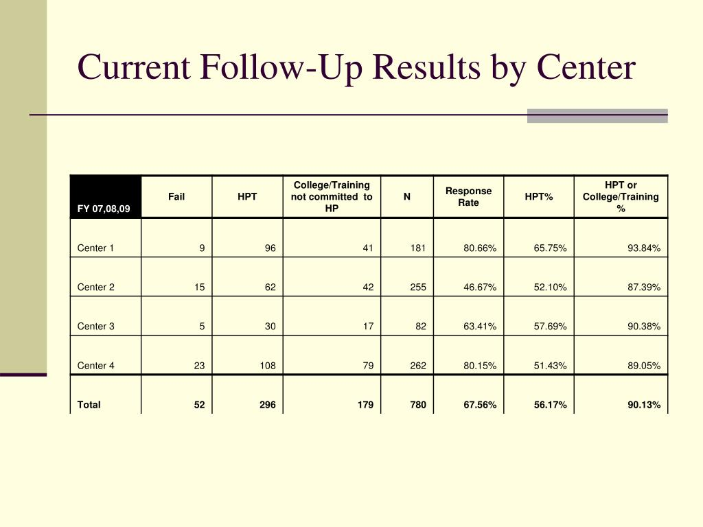 Current Follow-Up Results by Center