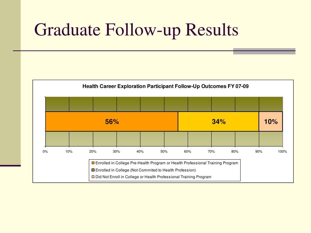 Graduate Follow-up Results