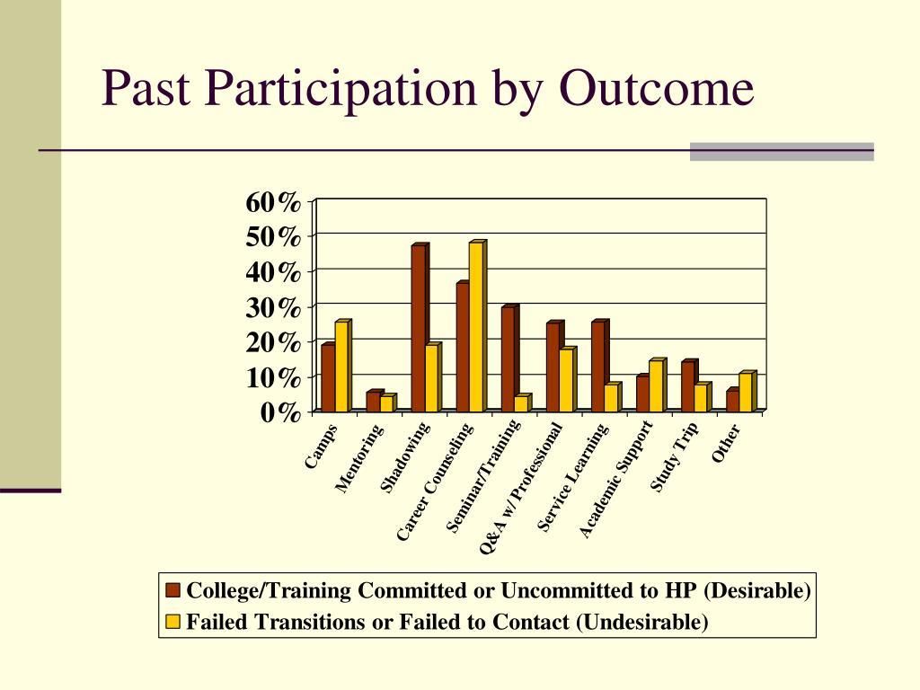 Past Participation by Outcome