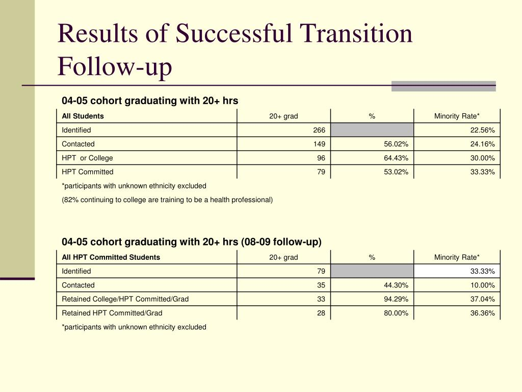 Results of Successful Transition Follow-up