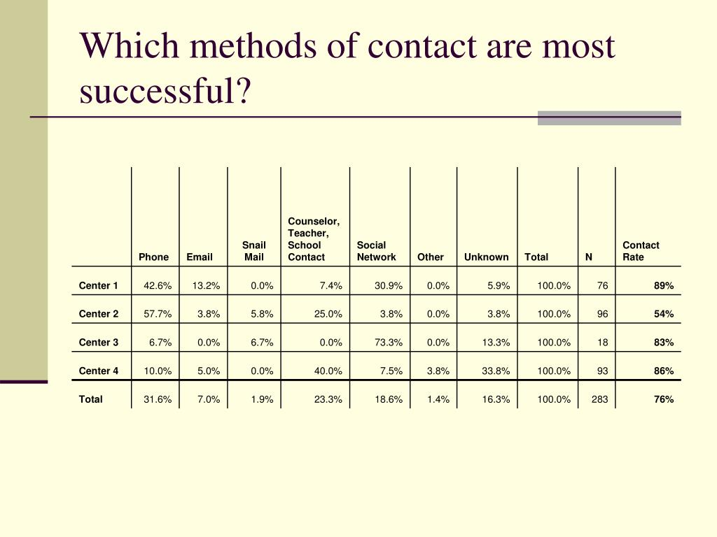 Which methods of contact are most successful?