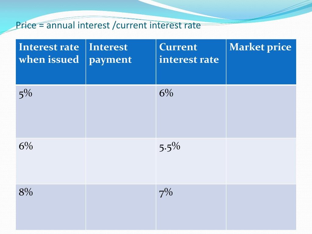Price = annual interest /current interest rate