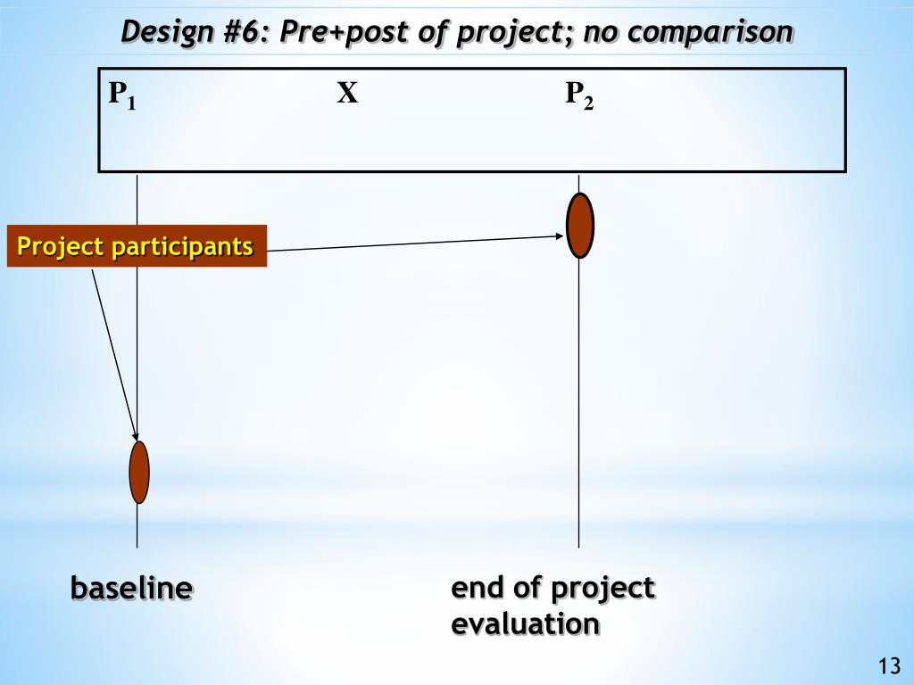 Design #6: Pre+post of project; no comparison