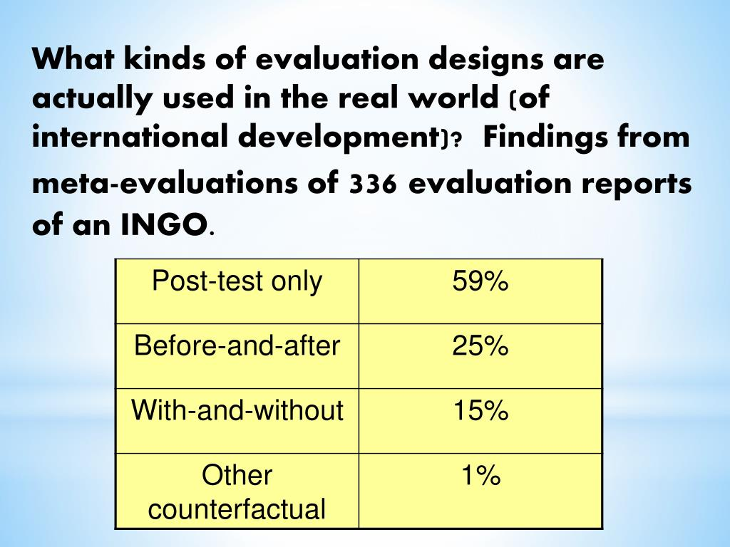What kinds of evaluation designs are actually used in the real world (of international development)?  Findings from meta-evaluations of