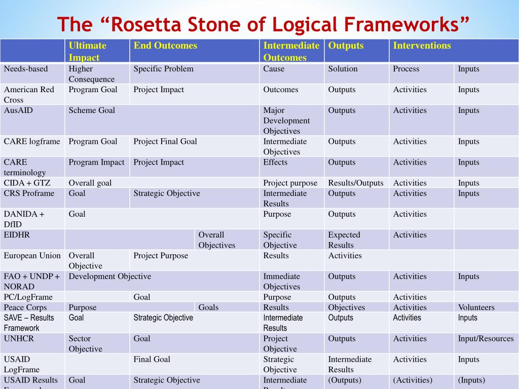 The Rosetta Stone of Logical Frameworks