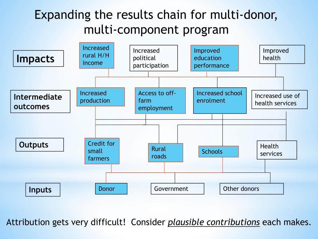 Expanding the results chain for multi-donor, multi-component program