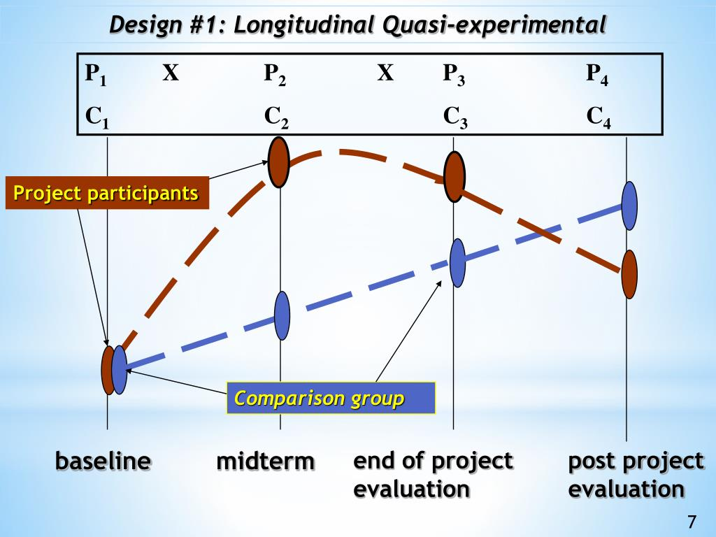 Design #1: Longitudinal Quasi-experimental