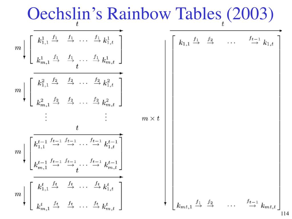 Oechslin's Rainbow Tables (2003)