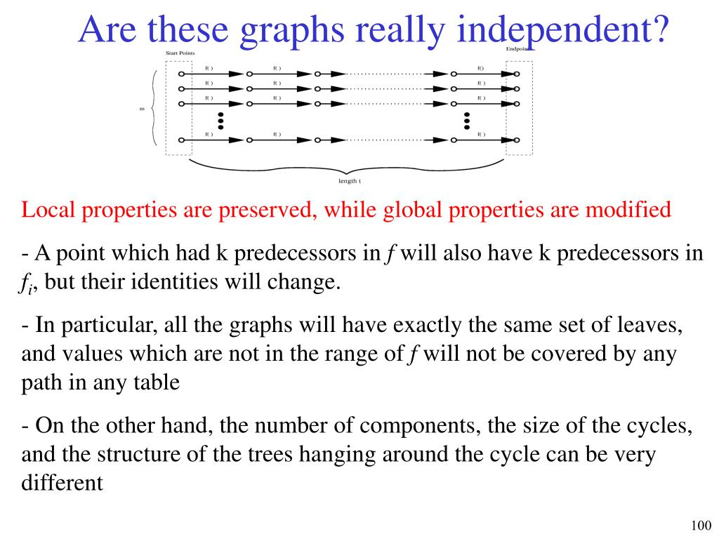 Are these graphs really independent?