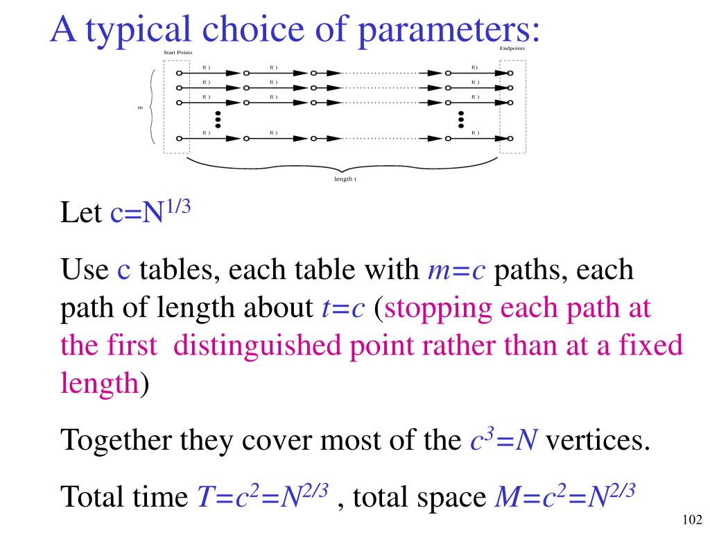 A typical choice of parameters: