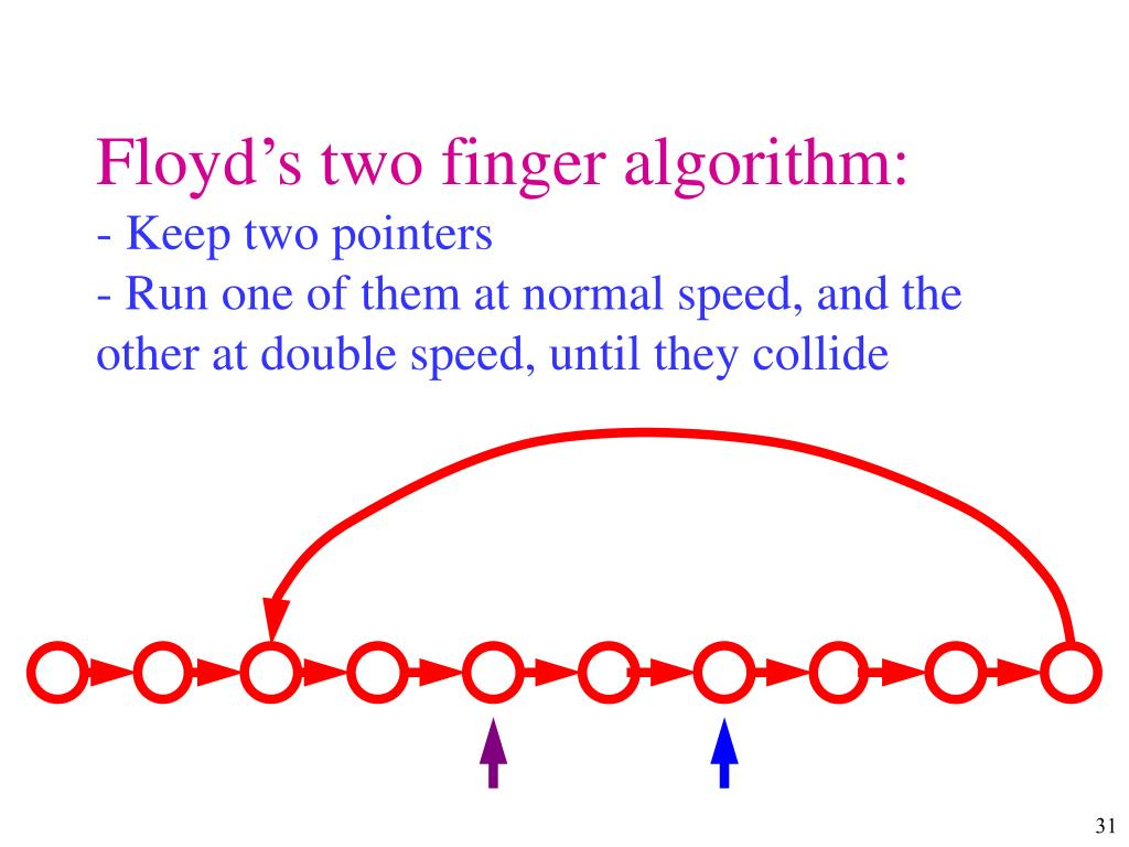 Floyd's two finger algorithm: