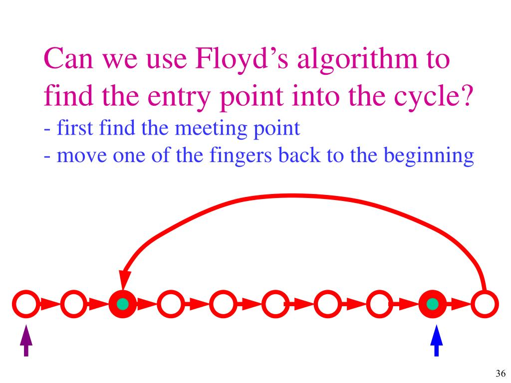Can we use Floyd's algorithm to find the entry point into the cycle?
