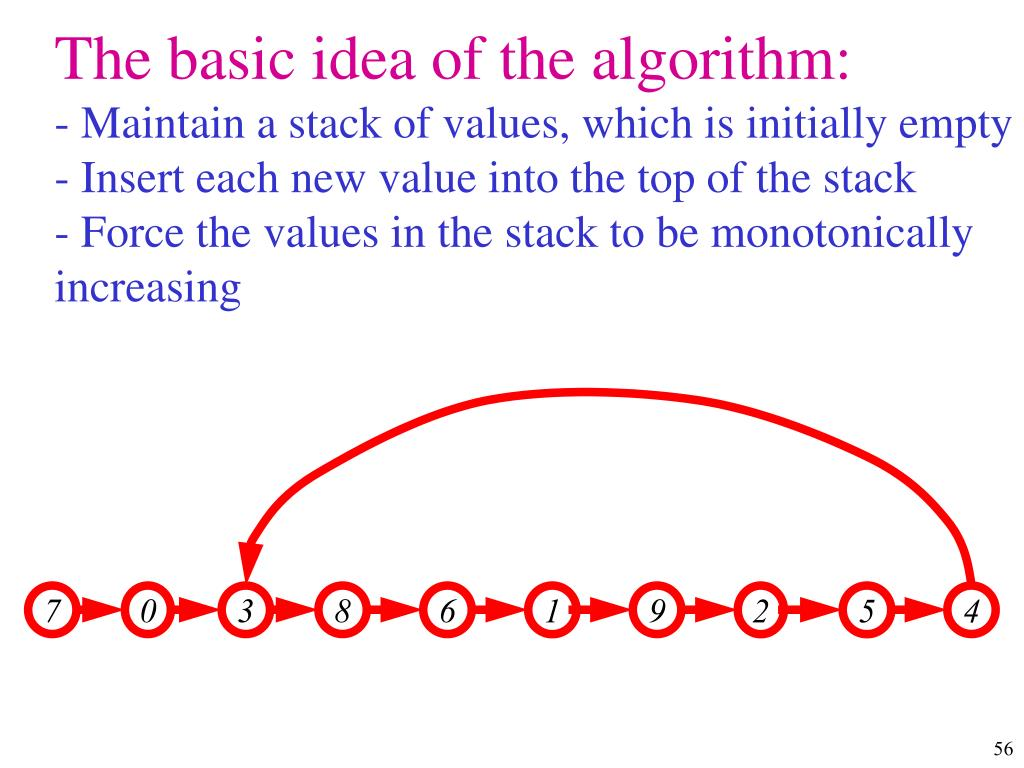 The basic idea of the algorithm: