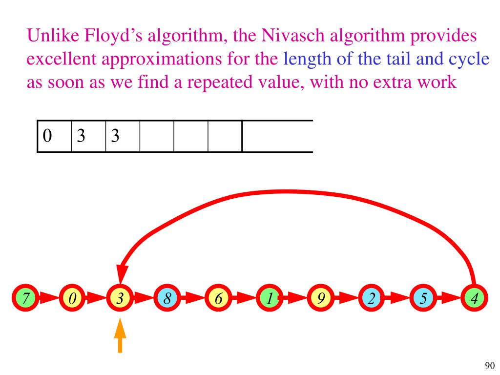 Unlike Floyd's algorithm, the Nivasch algorithm provides excellent approximations for the