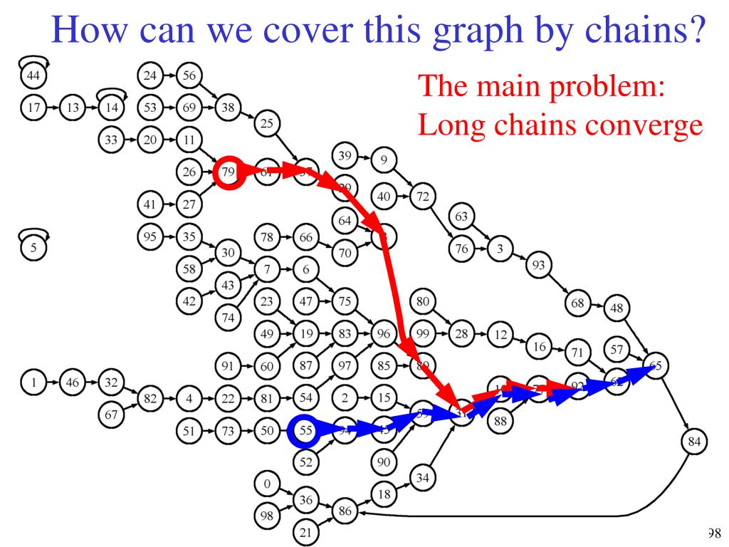 How can we cover this graph by chains?