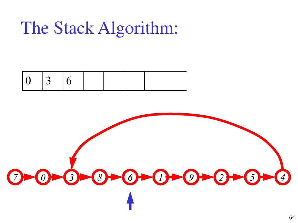 The Stack Algorithm: