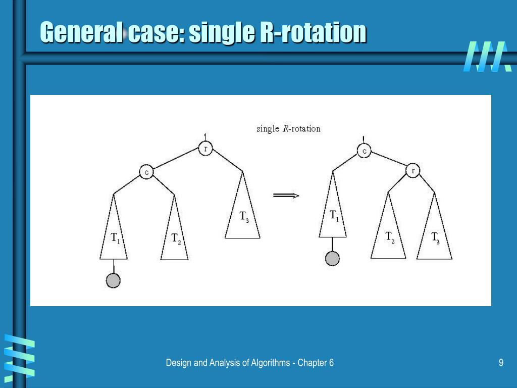 General case: single R-rotation