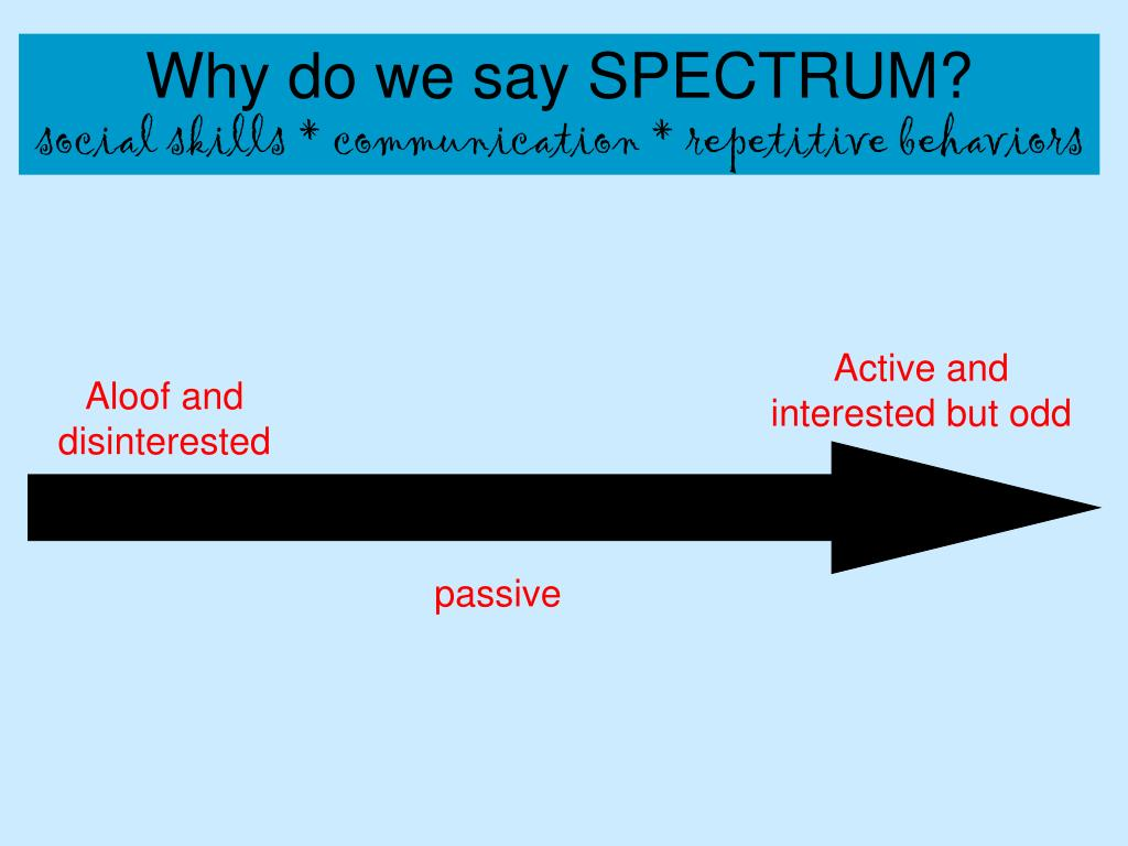 Why do we say SPECTRUM?