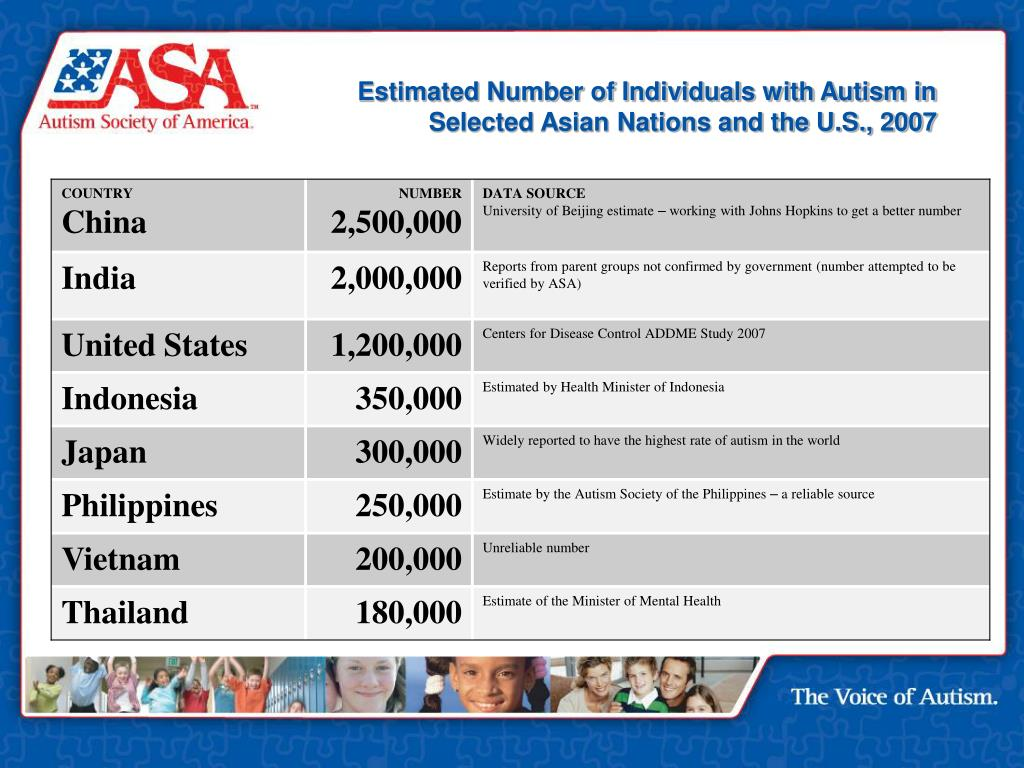 Estimated Number of Individuals with Autism in Selected Asian Nations and the U.S., 2007
