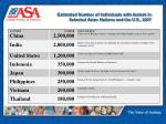 estimated number of individuals with autism in selected asian nations and the u s 2007
