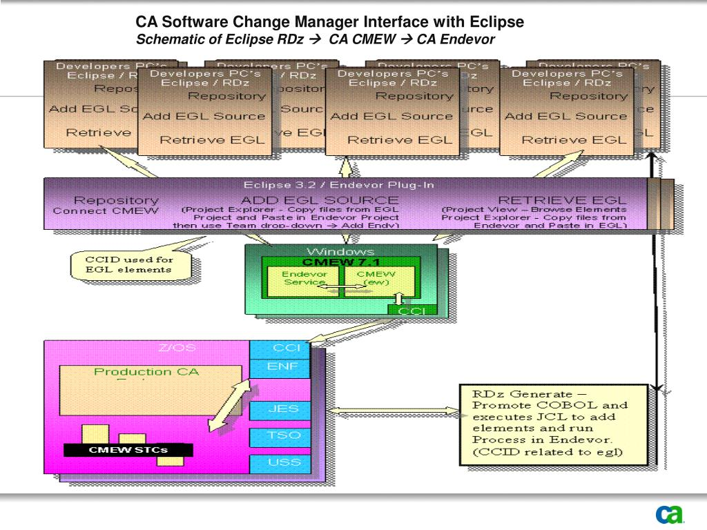 CA Software Change Manager Interface with Eclipse