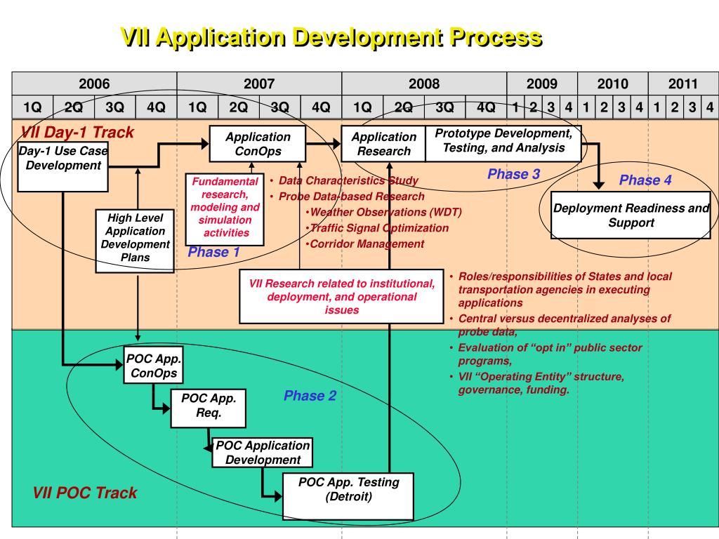 VII Application Development Process