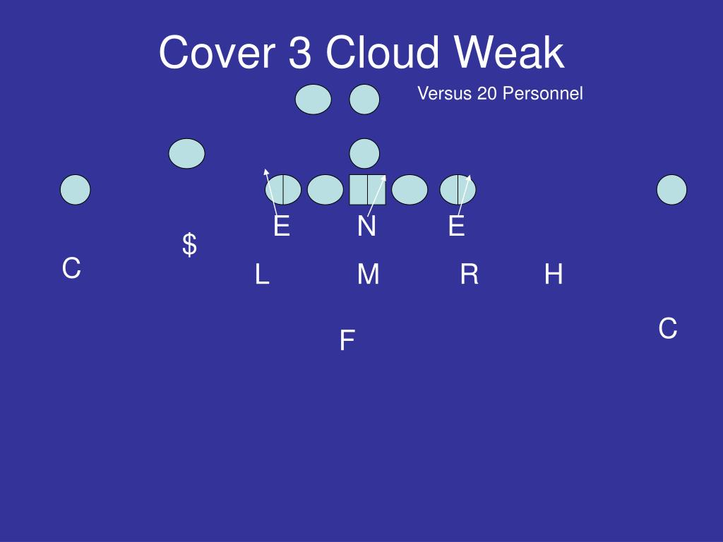 Cover 3 Cloud Weak