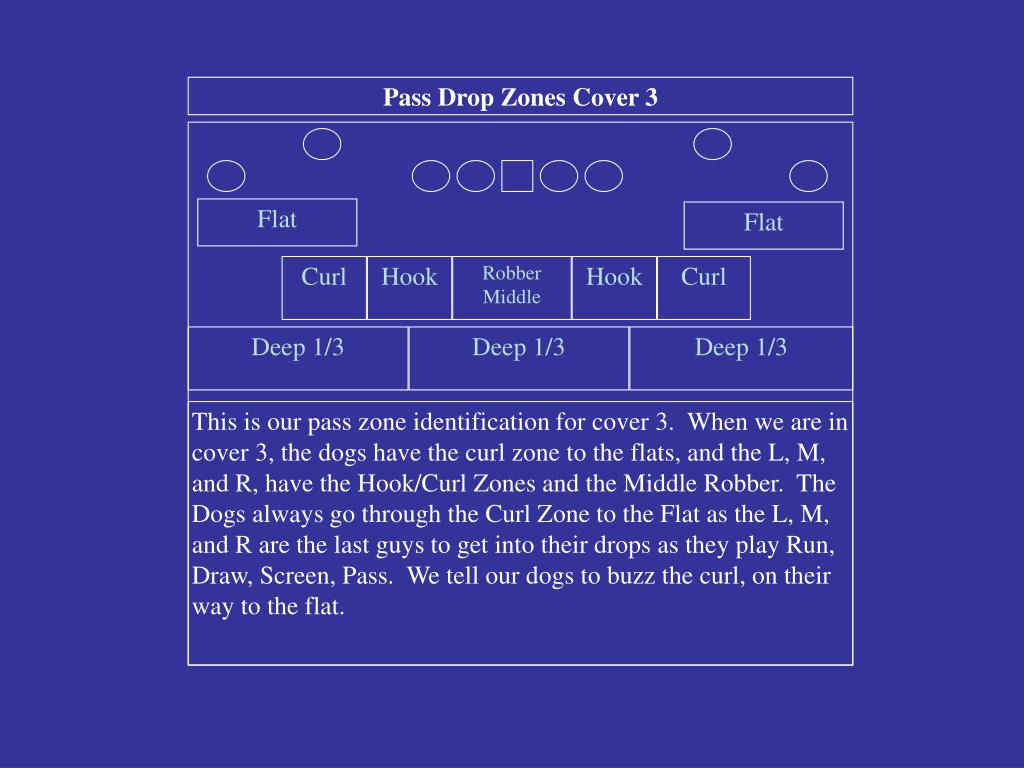 Pass Drop Zones Cover 3