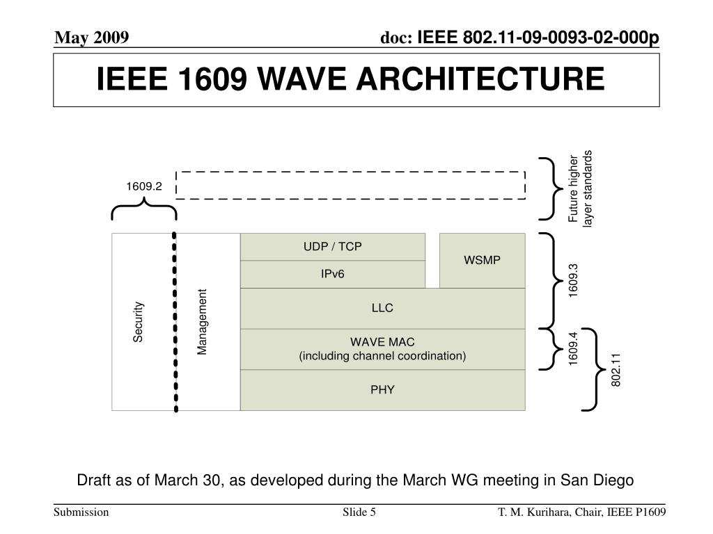 IEEE 1609 WAVE ARCHITECTURE