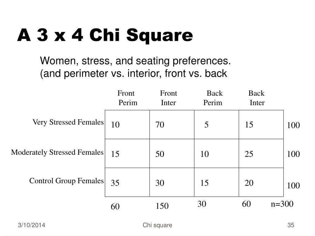 A 3 x 4 Chi Square
