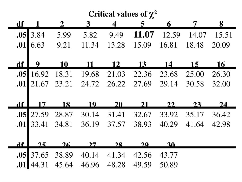 Critical values of