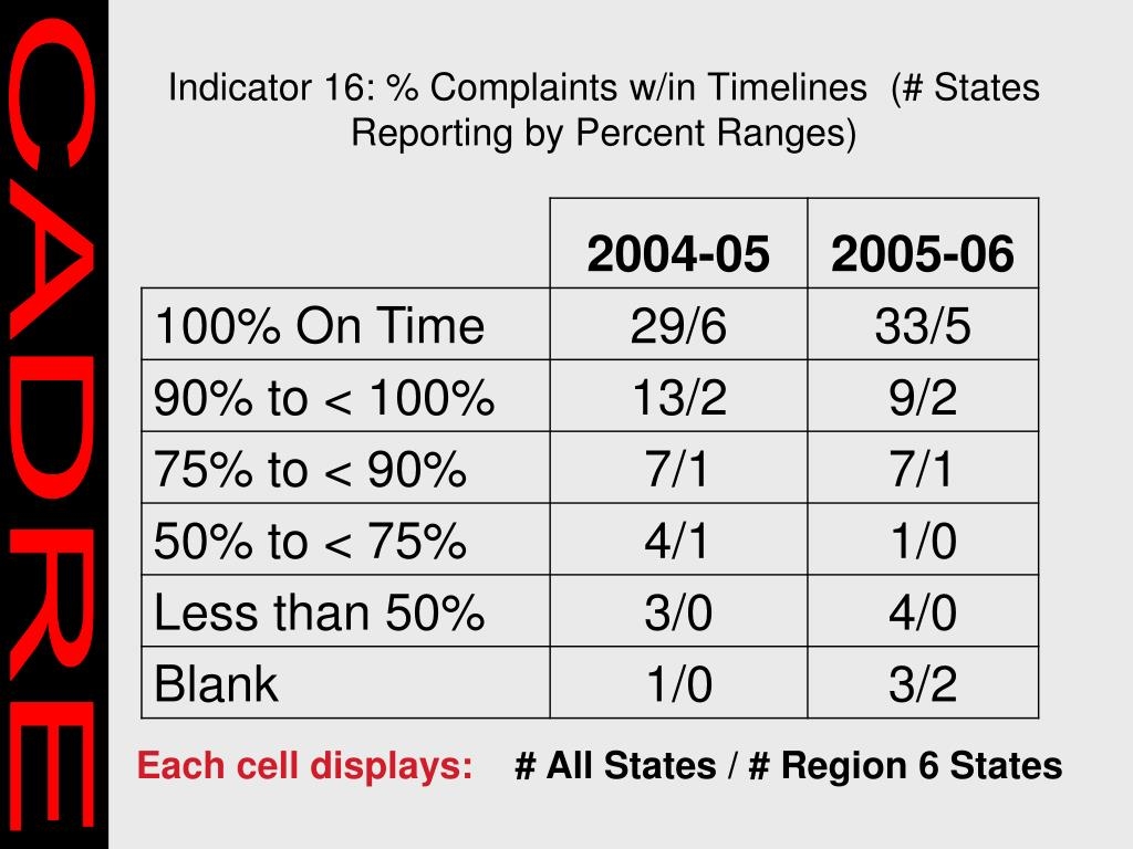 Indicator 16: % Complaints w/in Timelines  (# States Reporting by Percent Ranges)