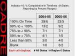 indicator 16 complaints w in timelines states reporting by percent ranges