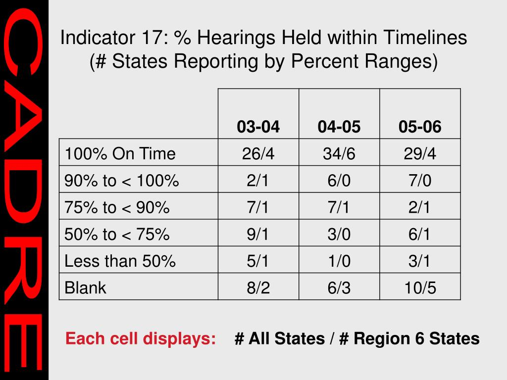 Indicator 17: % Hearings Held within Timelines