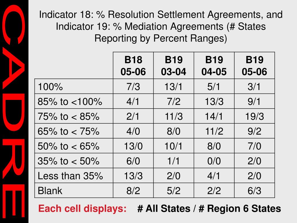 Indicator 18: % Resolution Settlement Agreements, and
